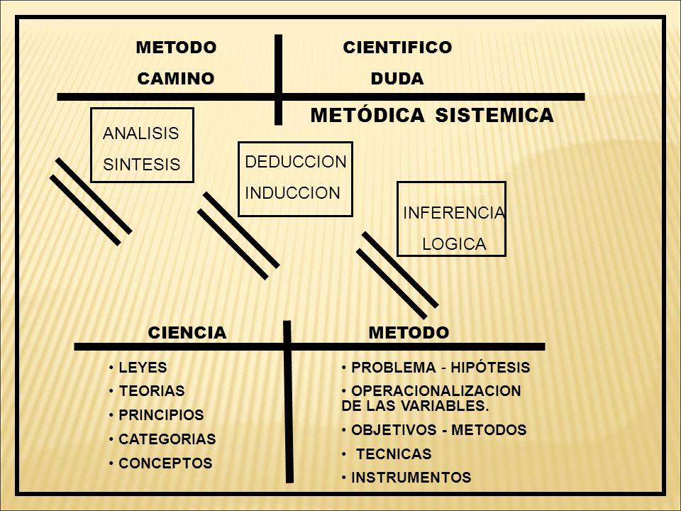 METODO CAMINO CIENTIFICO DUDA METÓDICA SISTEMICA ANALISIS SINTESIS DEDUCCION INDUCCION INFERENCIA LOGICA CIENCIAMETODO LEYES TEORIAS PRINCIPIOS CATEGO