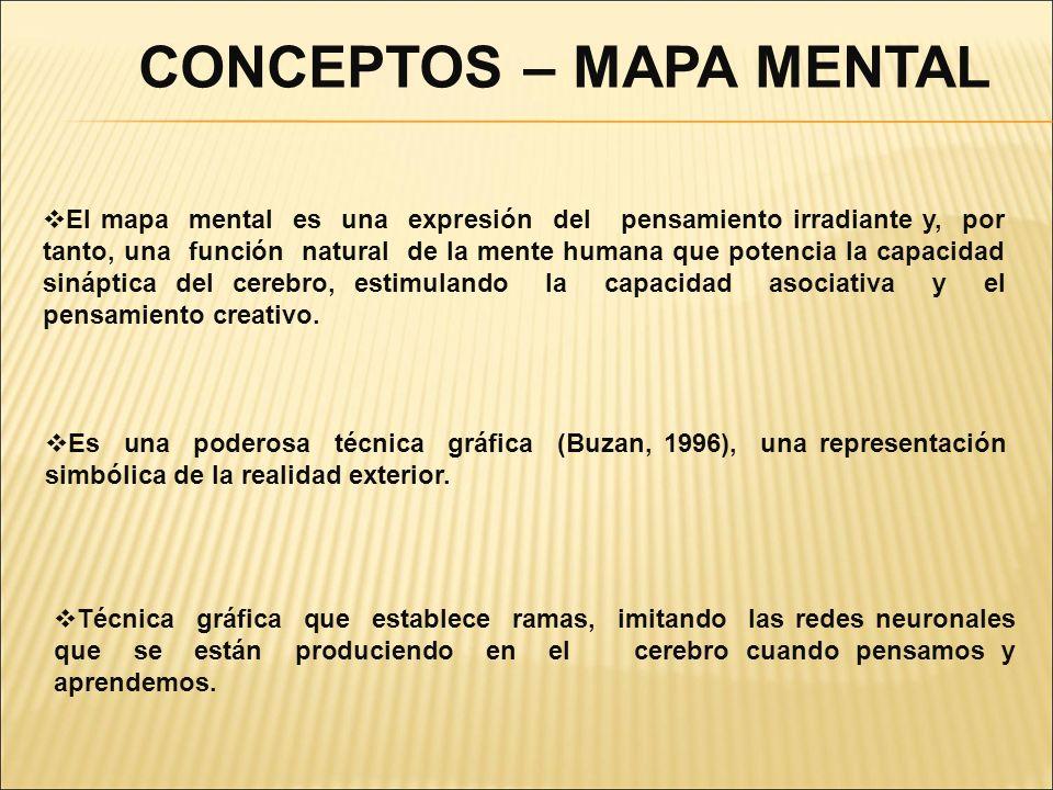 El mapa mental es una expresión del pensamiento irradiante y, por tanto, una función natural de la mente humana que potencia la capacidad sináptica de