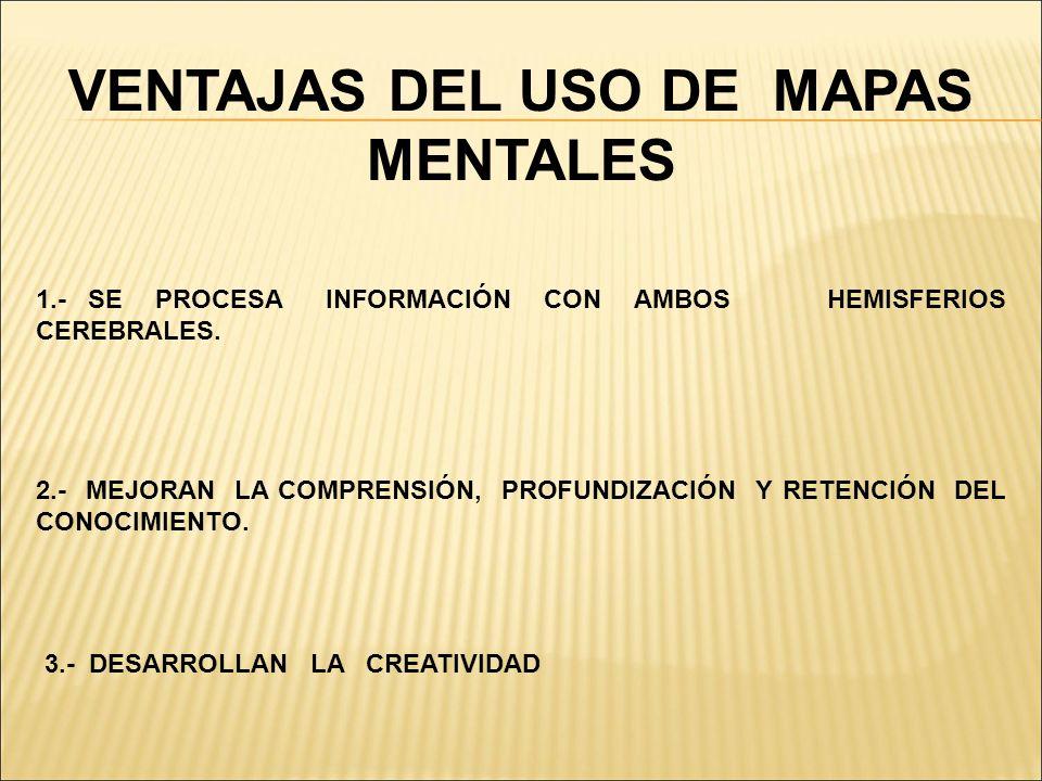 VENTAJAS DEL USO DE MAPAS MENTALES 1.- SE PROCESA INFORMACIÓN CON AMBOS HEMISFERIOS CEREBRALES. 2.- MEJORAN LA COMPRENSIÓN, PROFUNDIZACIÓN Y RETENCIÓN