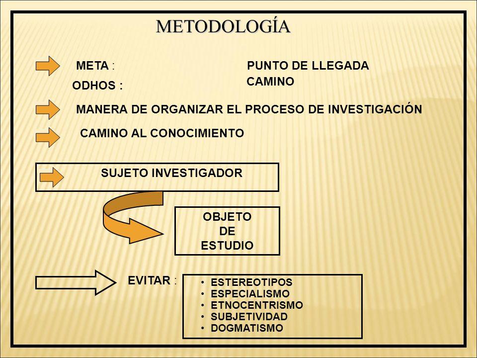 METODOLOGÍA META :PUNTO DE LLEGADA ODHOS : CAMINO MANERA DE ORGANIZAR EL PROCESO DE INVESTIGACIÓN CAMINO AL CONOCIMIENTO SUJETO INVESTIGADOR OBJETO DE