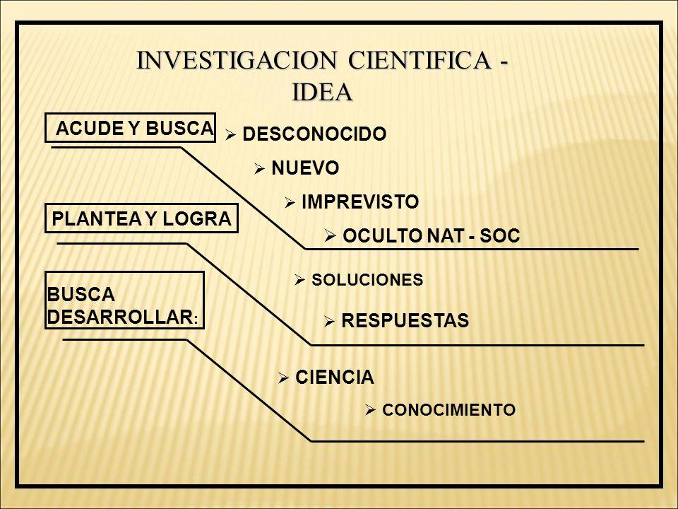 INVESTIGACION CIENTIFICA - IDEA ACUDE Y BUSCA DESCONOCIDO NUEVO IMPREVISTO OCULTO NAT - SOC PLANTEA Y LOGRA SOLUCIONES RESPUESTAS CIENCIA CONOCIMIENTO