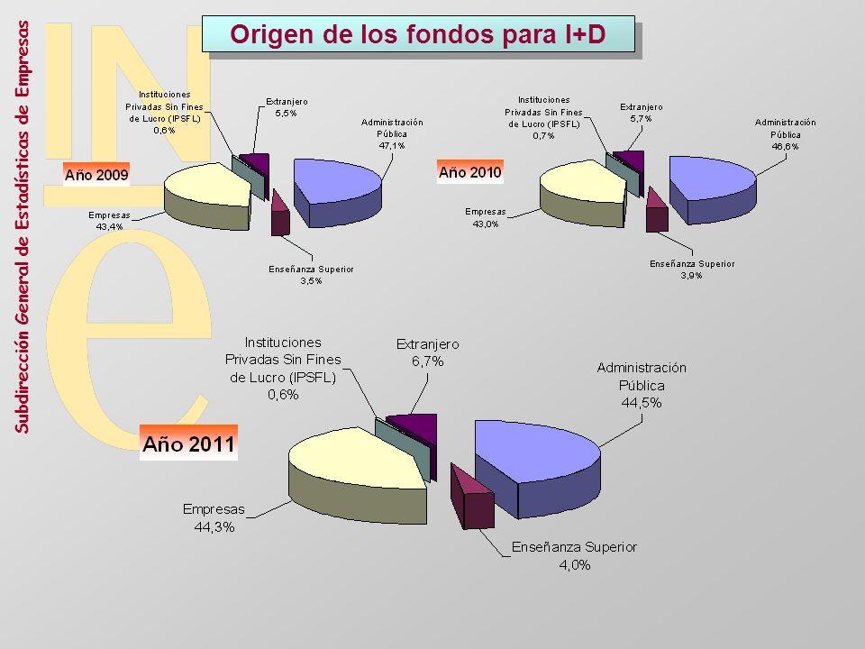Subdirección General de Estadísticas de Empresas Origen de los fondos para I+D
