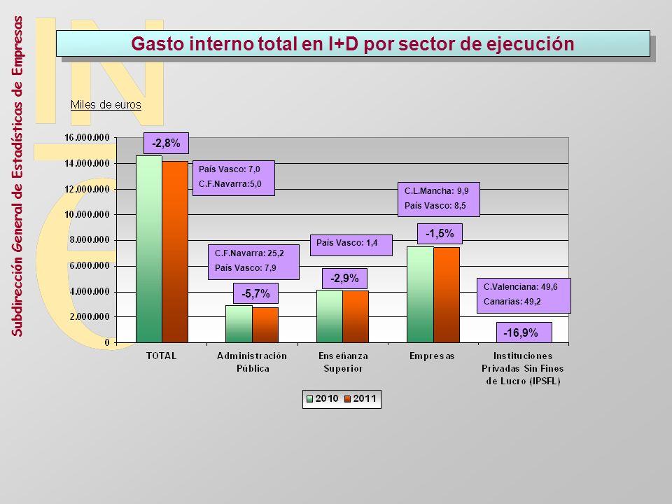 Subdirección General de Estadísticas de Empresas Gasto interno total en I+D por sector de ejecución País Vasco: 7,0 C.F.Navarra:5,0 -2,8% -5,7% -16,9%