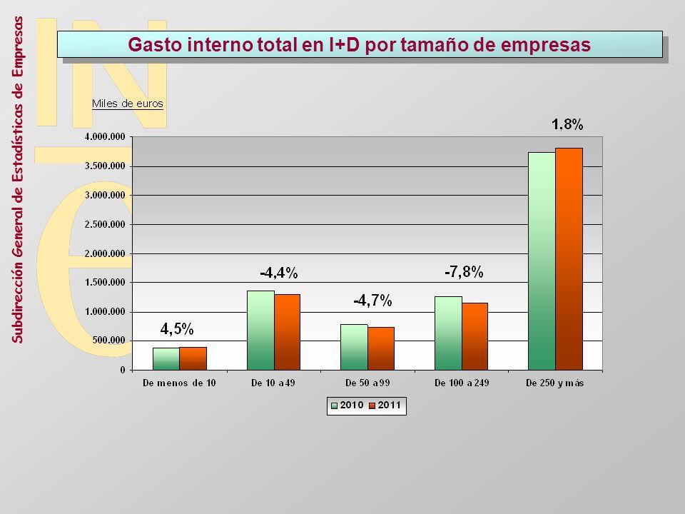 Subdirección General de Estadísticas de Empresas Gasto interno total en I+D por tamaño de empresas
