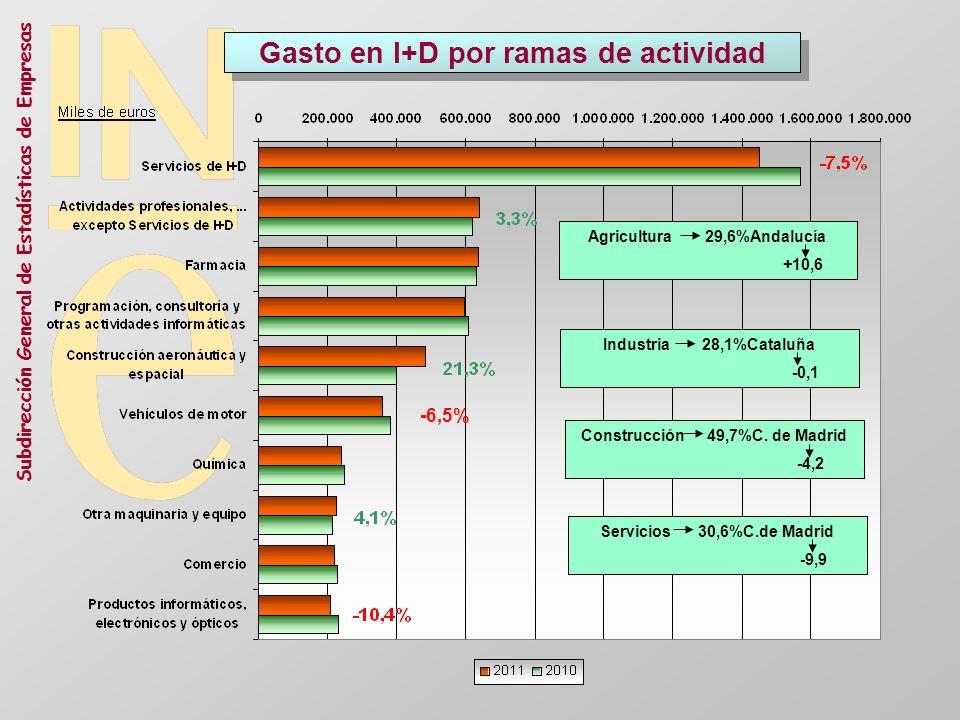 Subdirección General de Estadísticas de Empresas Gasto en I+D por ramas de actividad Agricultura 29,6%Andalucía +10,6 Industria 28,1%Cataluña -0,1 Con