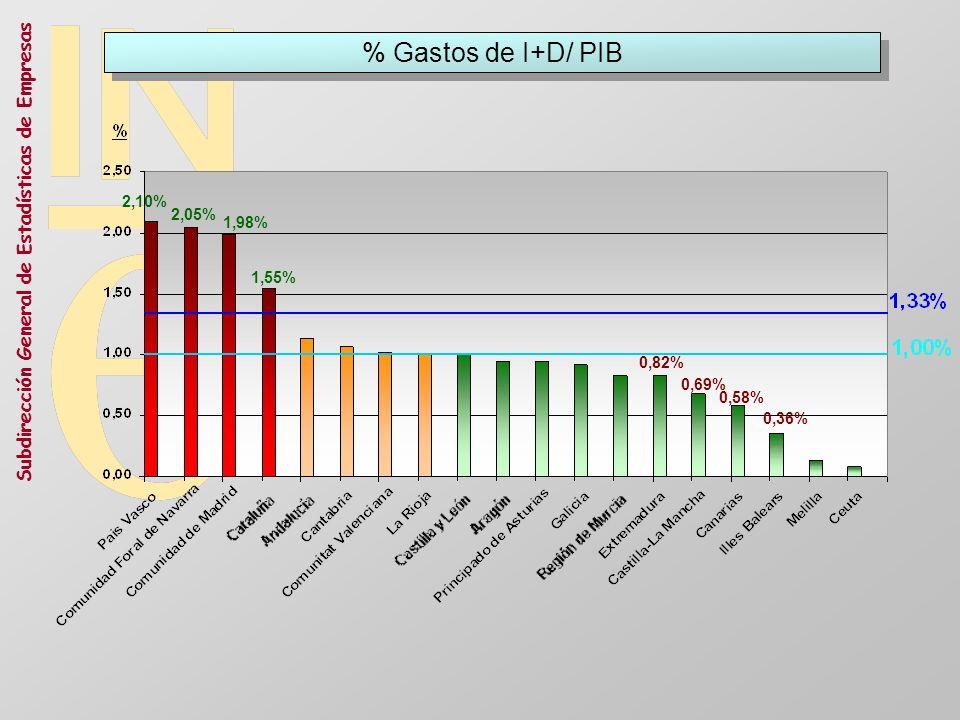 Subdirección General de Estadísticas de Empresas % Gastos de I+D/ PIB 2,10% 2,05% 1,98% 1,55% 0,36% 0,58% 0,69% 0,82%