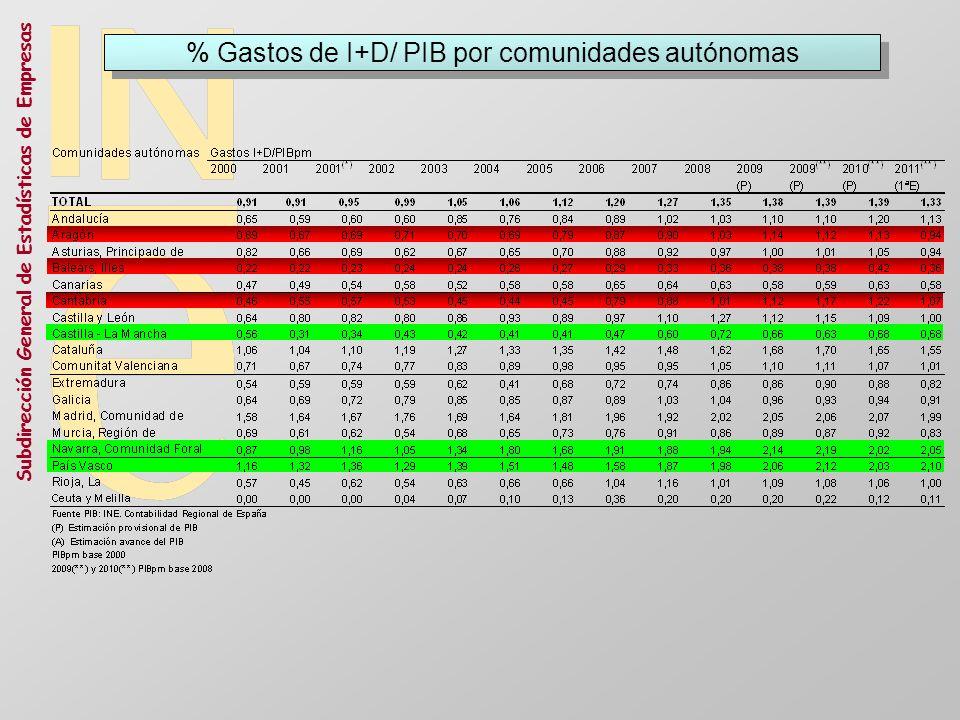 Subdirección General de Estadísticas de Empresas % Gastos de I+D/ PIB por comunidades autónomas