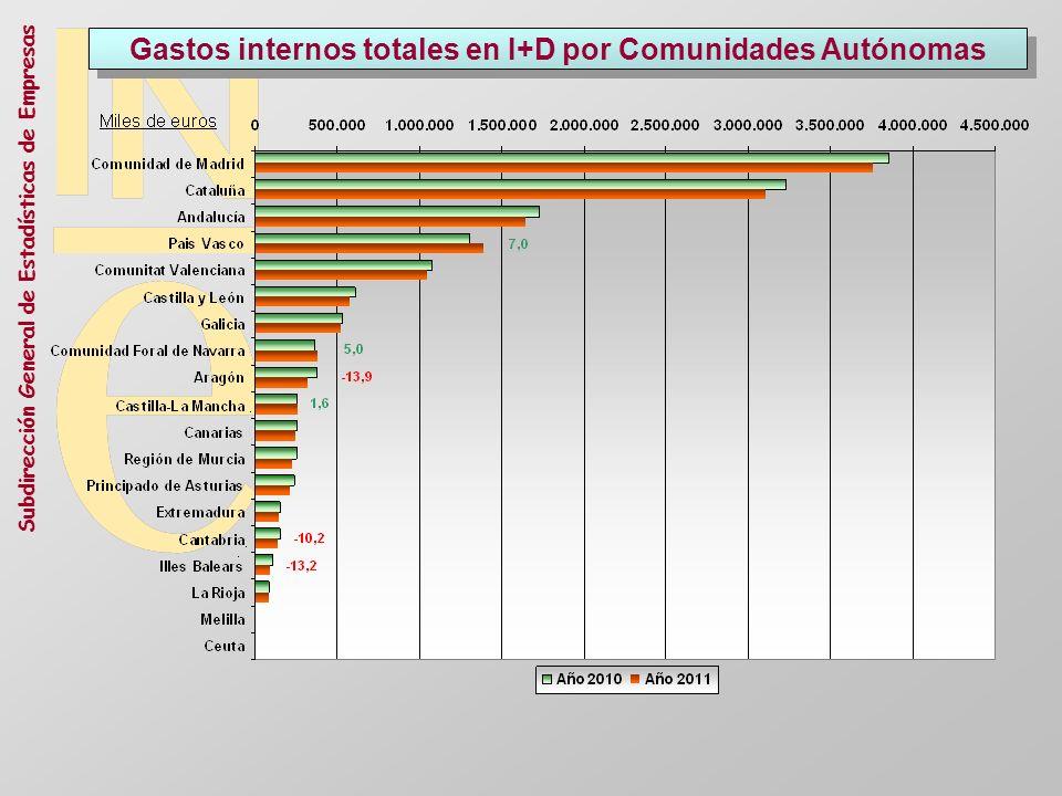 Subdirección General de Estadísticas de Empresas Gastos internos totales en I+D por Comunidades Autónomas