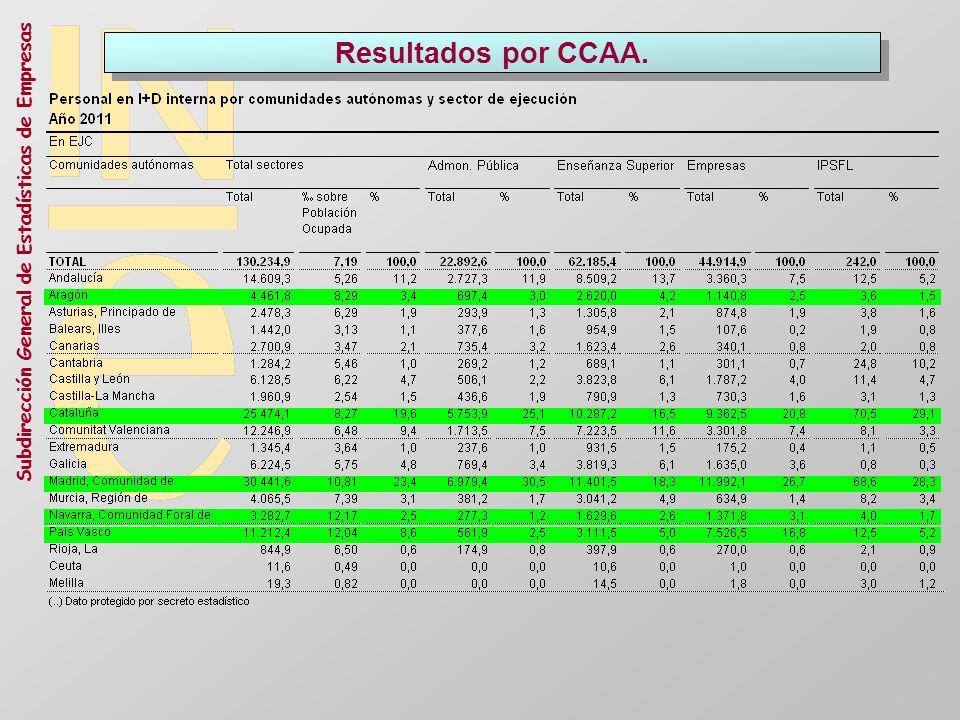 Subdirección General de Estadísticas de Empresas Resultados por CCAA.