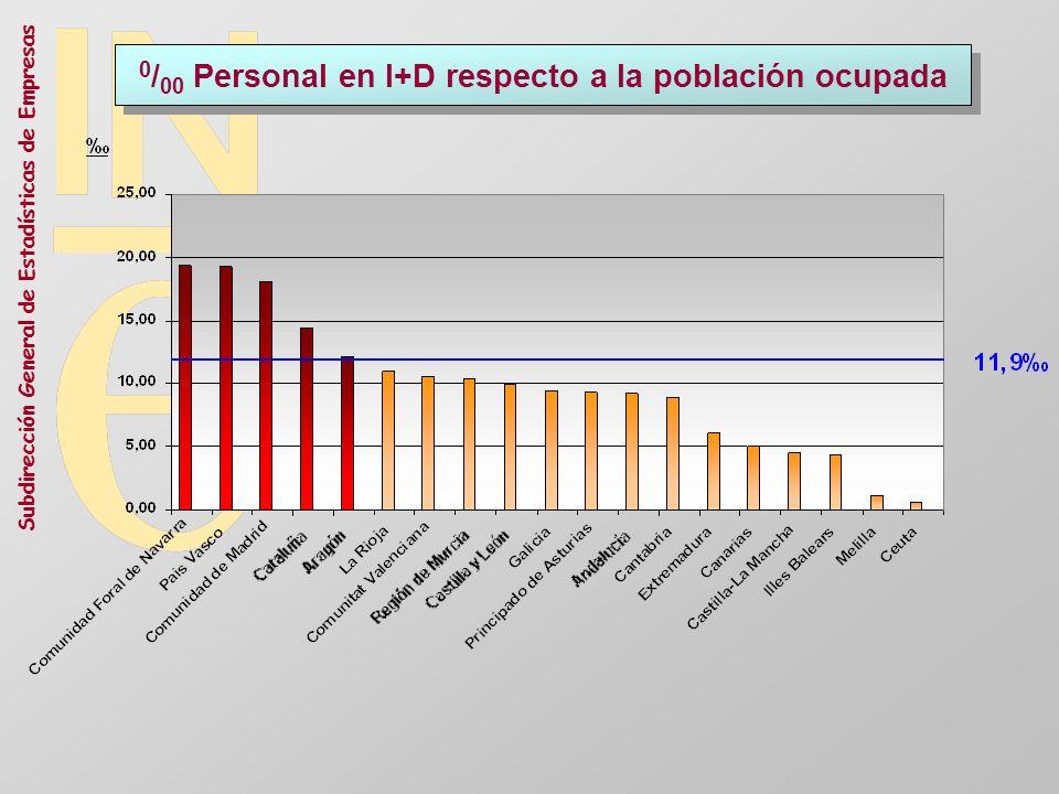 Subdirección General de Estadísticas de Empresas 0 / 00 Personal en I+D respecto a la población ocupada