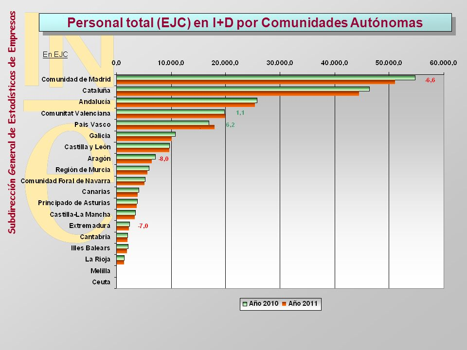 Subdirección General de Estadísticas de Empresas Personal total (EJC) en I+D por Comunidades Autónomas