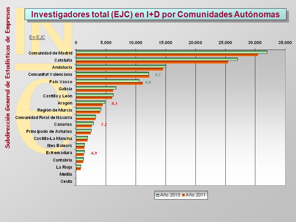 Subdirección General de Estadísticas de Empresas Investigadores total (EJC) en I+D por Comunidades Autónomas