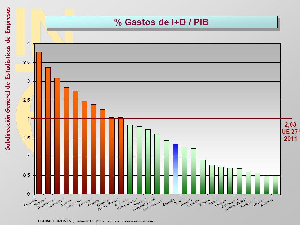 Subdirección General de Estadísticas de Empresas % Gastos de I+D / PIB 2,03 UE 27* 2011 Fuente: EUROSTAT, Datos 2011. (*) Datos provisionales o estima