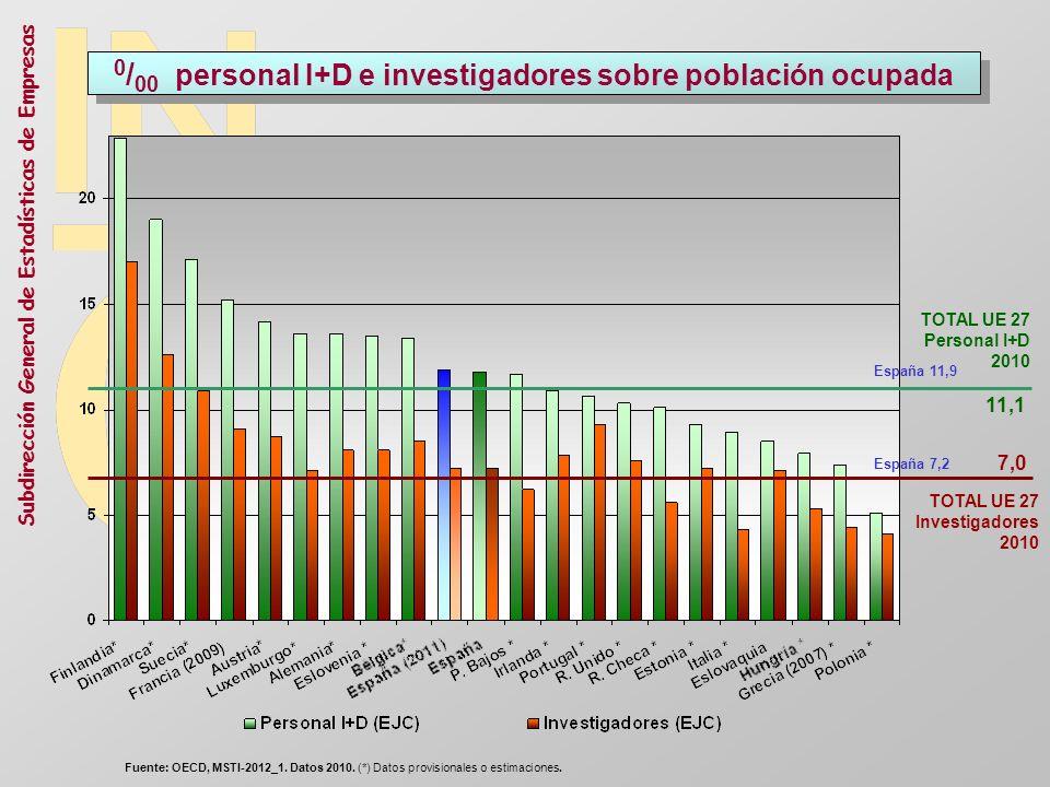 Subdirección General de Estadísticas de Empresas 0 / 00 personal I+D e investigadores sobre población ocupada TOTAL UE 27 Investigadores 2010 7,0 TOTA