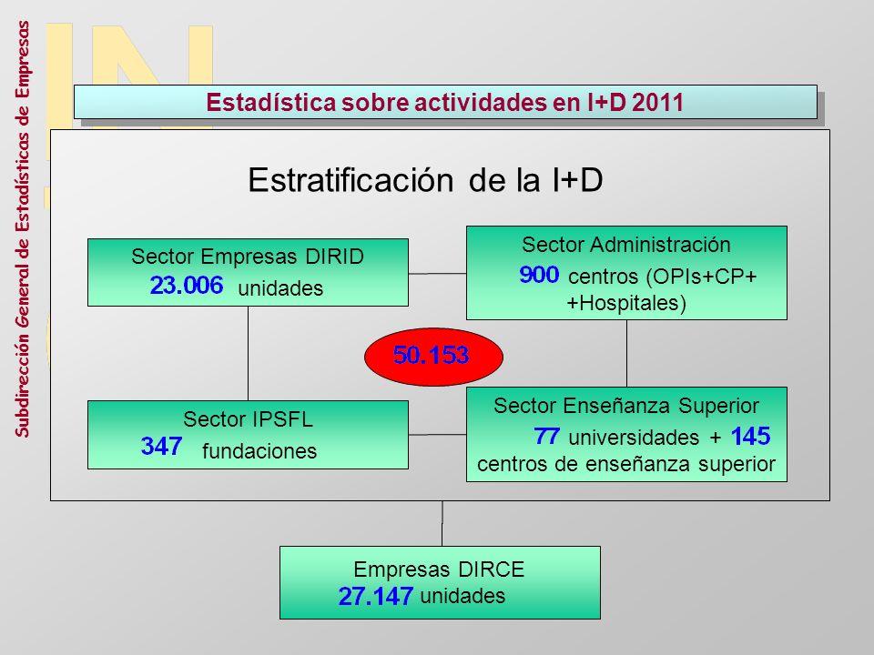 Subdirección General de Estadísticas de Empresas Estadística sobre actividades en I+D 2011 Estratificación de la I+D Sector Empresas DIRID unidades Em