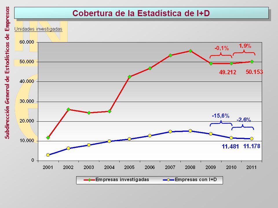 Subdirección General de Estadísticas de Empresas Cobertura de la Estadística de I+D -15,6% -0,1%