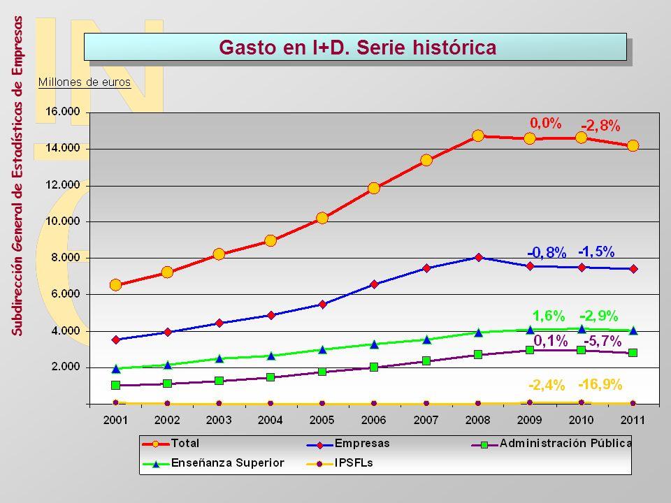 Subdirección General de Estadísticas de Empresas Gasto en I+D. Serie histórica
