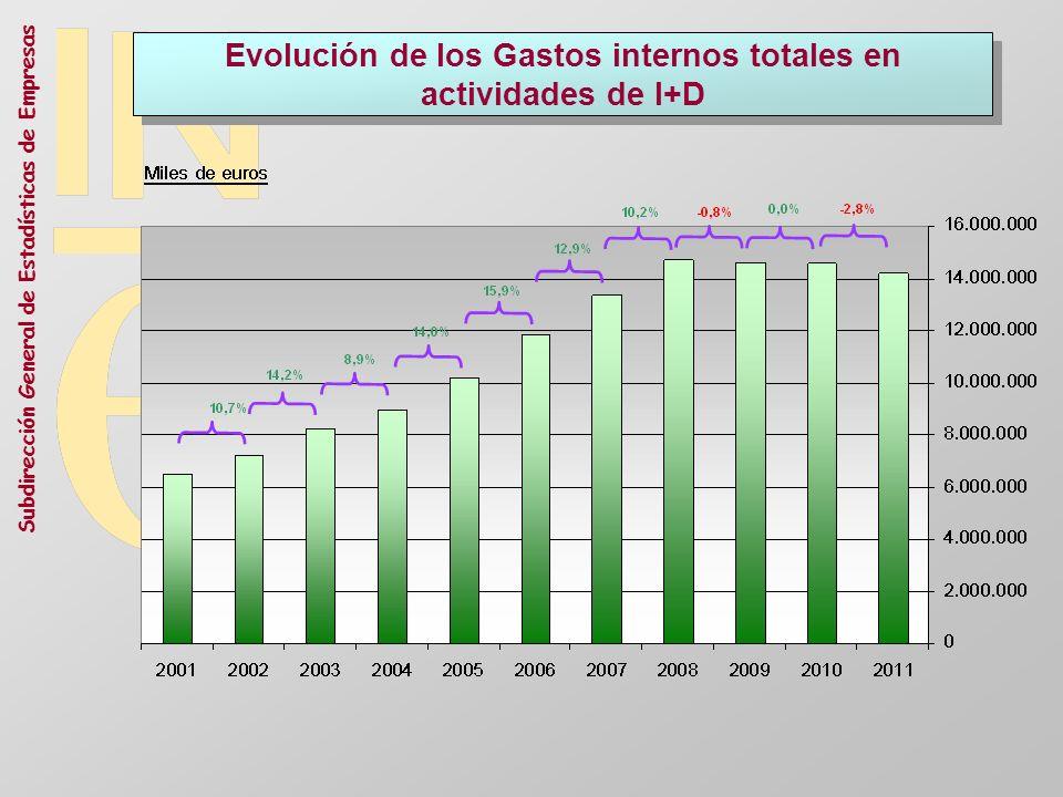 Subdirección General de Estadísticas de Empresas Evolución de los Gastos internos totales en actividades de I+D