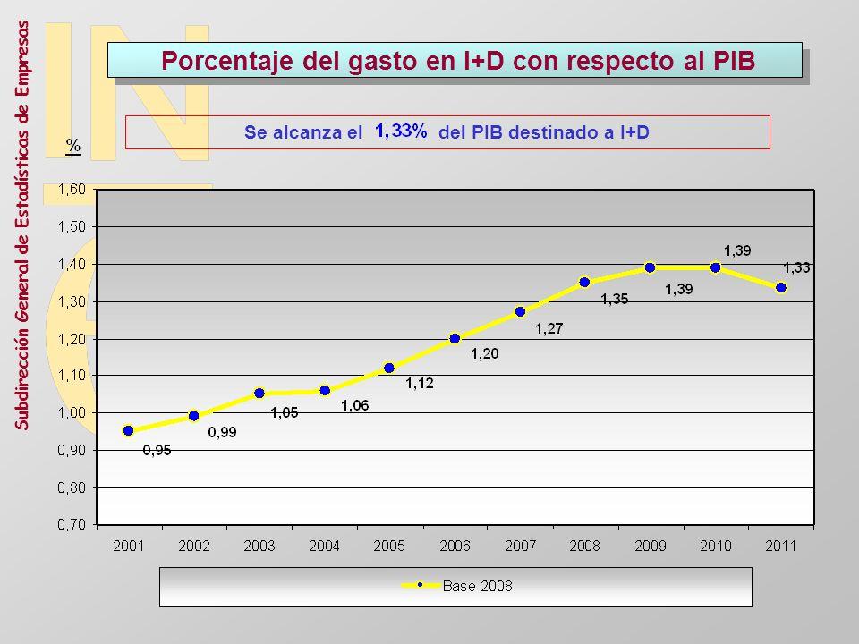 Subdirección General de Estadísticas de Empresas Porcentaje del gasto en I+D con respecto al PIB Se alcanza el del PIB destinado a I+D