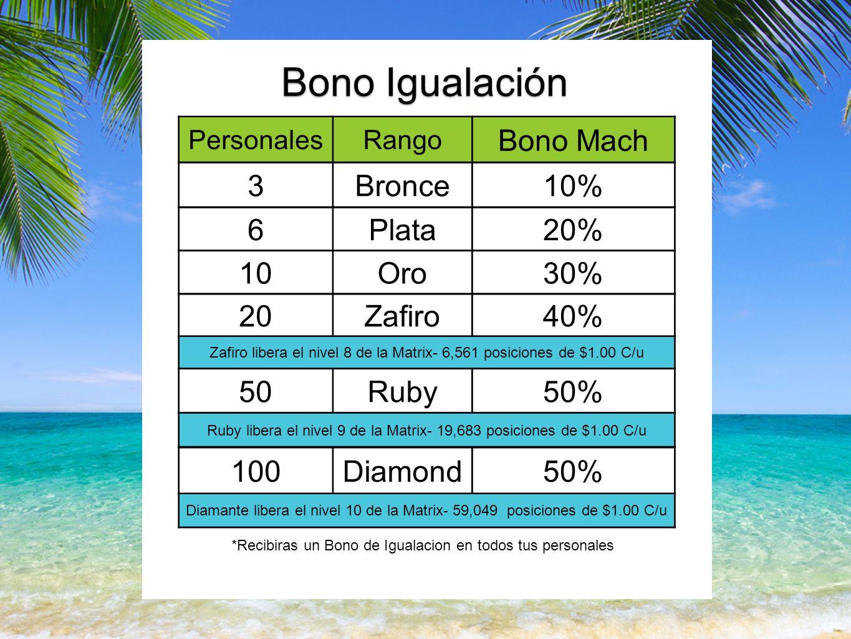 PersonalesRango Bono Mach Bono Igualación 10Oro30% 20Zafiro40% Zafiro libera el nivel 8 de la Matrix- 6,561 posiciones de $1.00 C/u 50Ruby50% Ruby libera el nivel 9 de la Matrix- 19,683 posiciones de $1.00 C/u 100Diamond50% Diamante libera el nivel 10 de la Matrix- 59,049 posiciones de $1.00 C/u *Recibiras un Bono de Igualacion en todos tus personales 3Bronce10% 6Plata20%