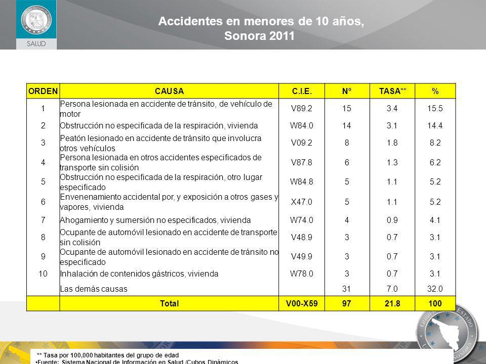 ORDENCAUSAC.I.E.NºTASA**% 1 Persona lesionada en accidente de tránsito, de vehículo de motor V89.2153.415.5 2Obstrucción no especificada de la respira