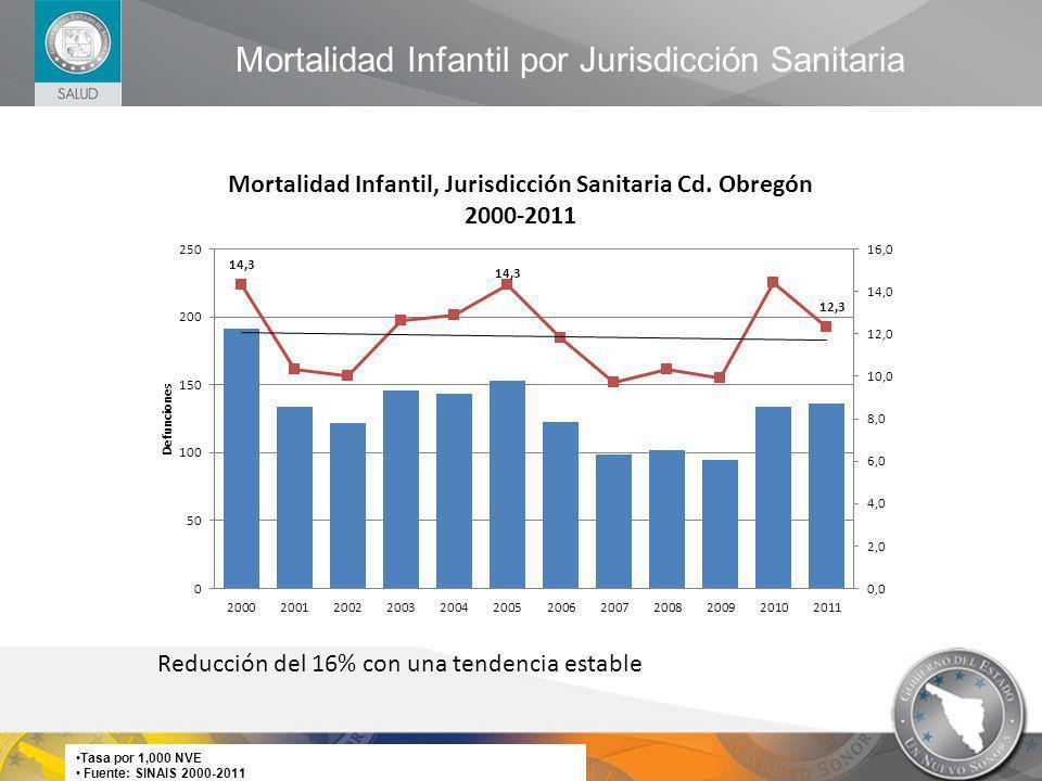 Mortalidad Infantil por Jurisdicción Sanitaria Tasa por 1,000 NVE Fuente: SINAIS 2000-2011 Reducción del 16% con una tendencia estable