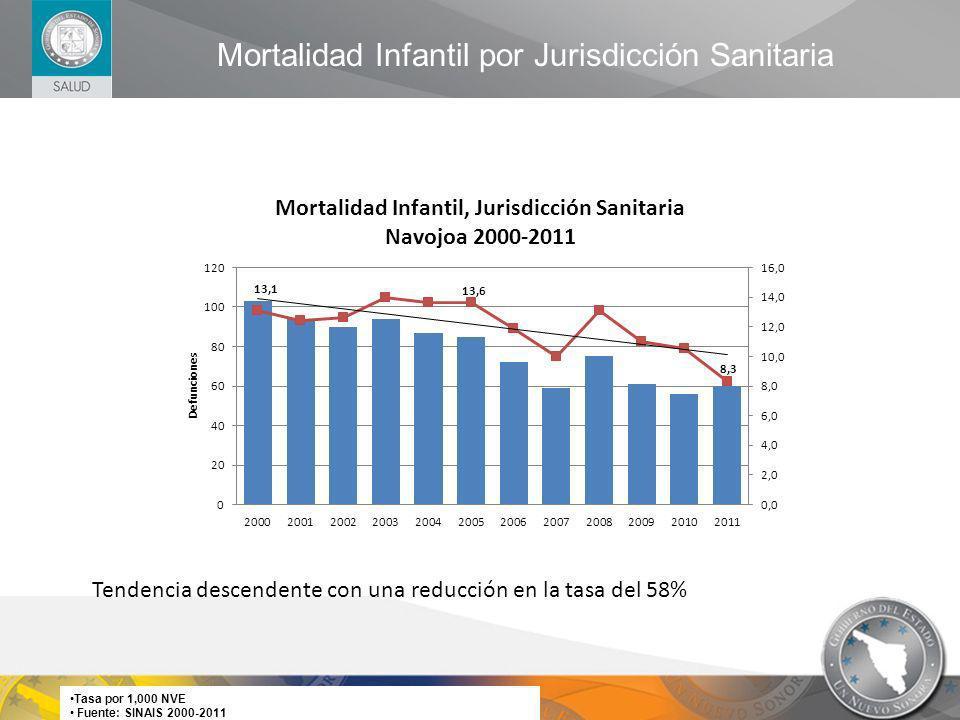 Mortalidad Infantil por Jurisdicción Sanitaria Tasa por 1,000 NVE Fuente: SINAIS 2000-2011 Tendencia descendente con una reducción en la tasa del 58%