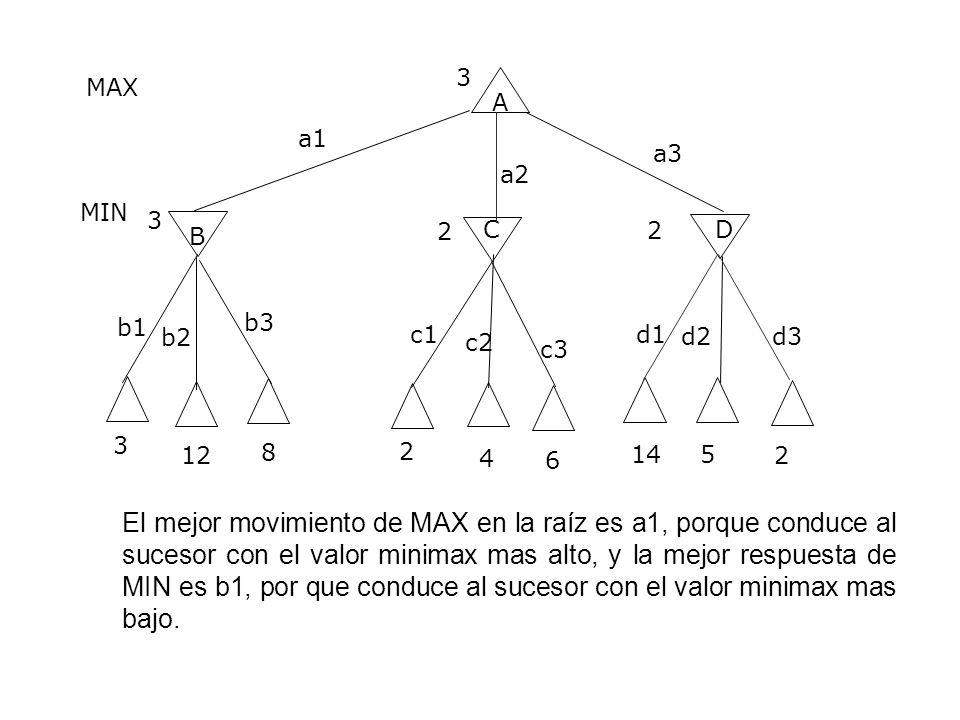 A B CD a1 a2 a3 b1 b2 b3 c1 c2 c3 d1 d2 d3 3 12 8 2 4 6 14 5 2 3 3 2 2 MAX MIN El mejor movimiento de MAX en la raíz es a1, porque conduce al sucesor