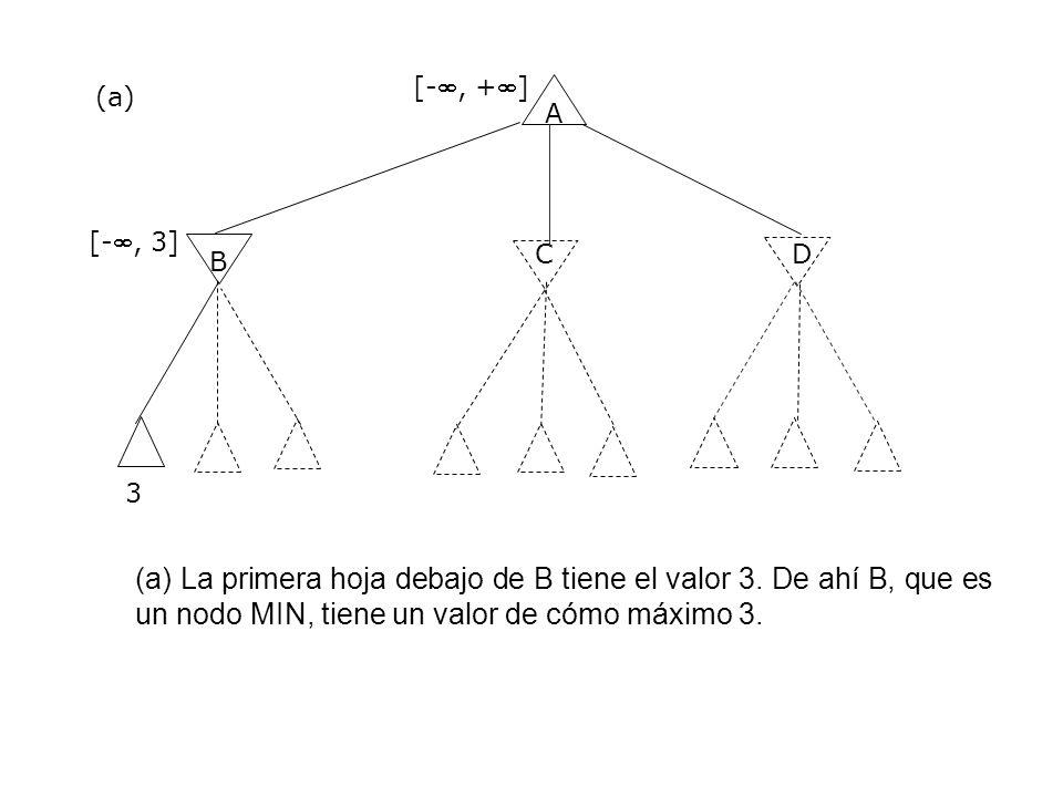 A B CD 3 [-, +] [-, 3] (a) (a) La primera hoja debajo de B tiene el valor 3. De ahí B, que es un nodo MIN, tiene un valor de cómo máximo 3.