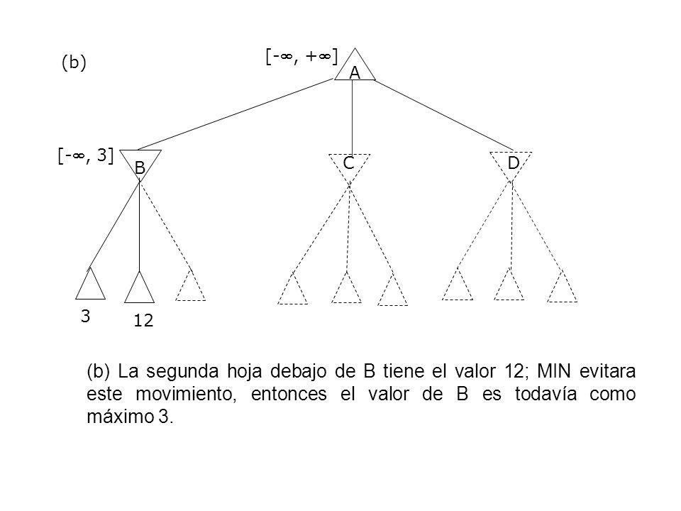 A B CD 3 [-, +] [-, 3] (b) (b) La segunda hoja debajo de B tiene el valor 12; MIN evitara este movimiento, entonces el valor de B es todavía como máxi