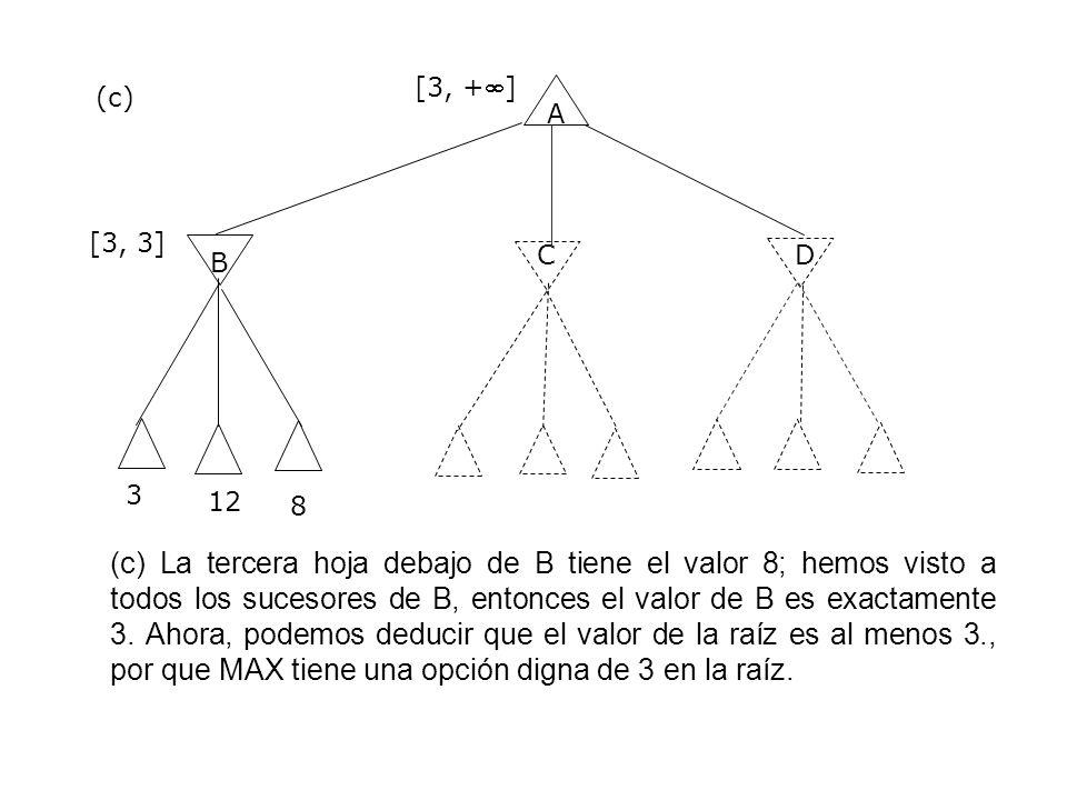 A B CD 3 [3, +] [3, 3] (c) (c) La tercera hoja debajo de B tiene el valor 8; hemos visto a todos los sucesores de B, entonces el valor de B es exactam