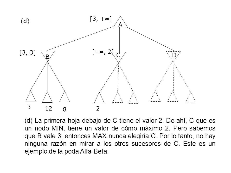 A B CD 3 [3, +] [3, 3] (d) (d) La primera hoja debajo de C tiene el valor 2. De ahí, C que es un nodo MIN, tiene un valor de cómo máximo 2. Pero sabem