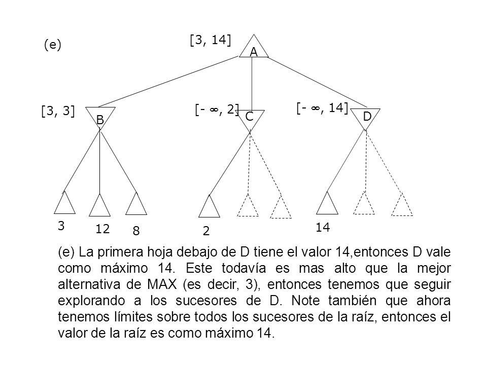 A B CD 3 [3, 14] [3, 3] (e) (e) La primera hoja debajo de D tiene el valor 14,entonces D vale como máximo 14. Este todavía es mas alto que la mejor al
