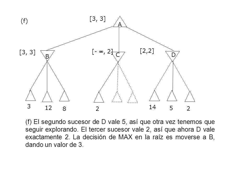 A B CD 3 [3, 3] (f) (f) El segundo sucesor de D vale 5, así que otra vez tenemos que seguir explorando. El tercer sucesor vale 2, así que ahora D vale