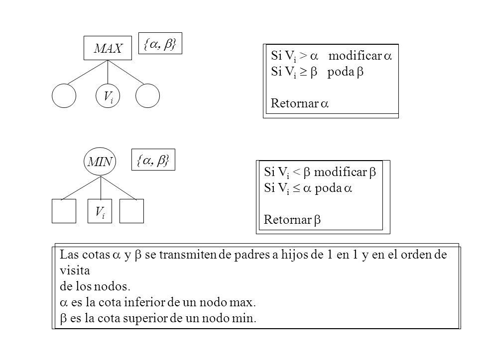 MAX ViVi { } Si V i > modificar Si V i poda Retornar { } Si V i < modificar Si V i poda Retornar MIN ViVi Las cotas y se transmiten de padres a hijos