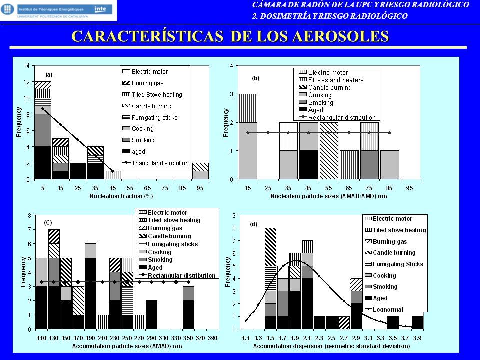 CÁMARA DE RADÓN DE LA UPC Y RIESGO RADIOLÓGICO 2. DOSIMETRÍA Y RIESGO RADIOLÓGICO CARACTERÍSTICAS DE LOS AEROSOLES