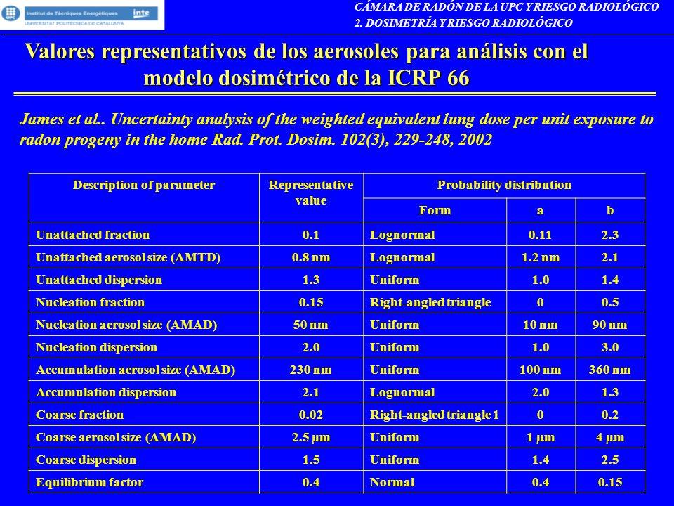 CÁMARA DE RADÓN DE LA UPC Y RIESGO RADIOLÓGICO 2. DOSIMETRÍA Y RIESGO RADIOLÓGICO Valores representativos de los aerosoles para análisis con el modelo
