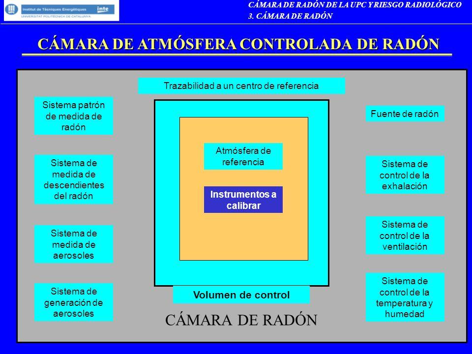 CÁMARA DE ATMÓSFERA CONTROLADA DE RADÓN Trazabilidad a un centro de referencia Sistema patrón de medida de radón Sistema de medida de descendientes de