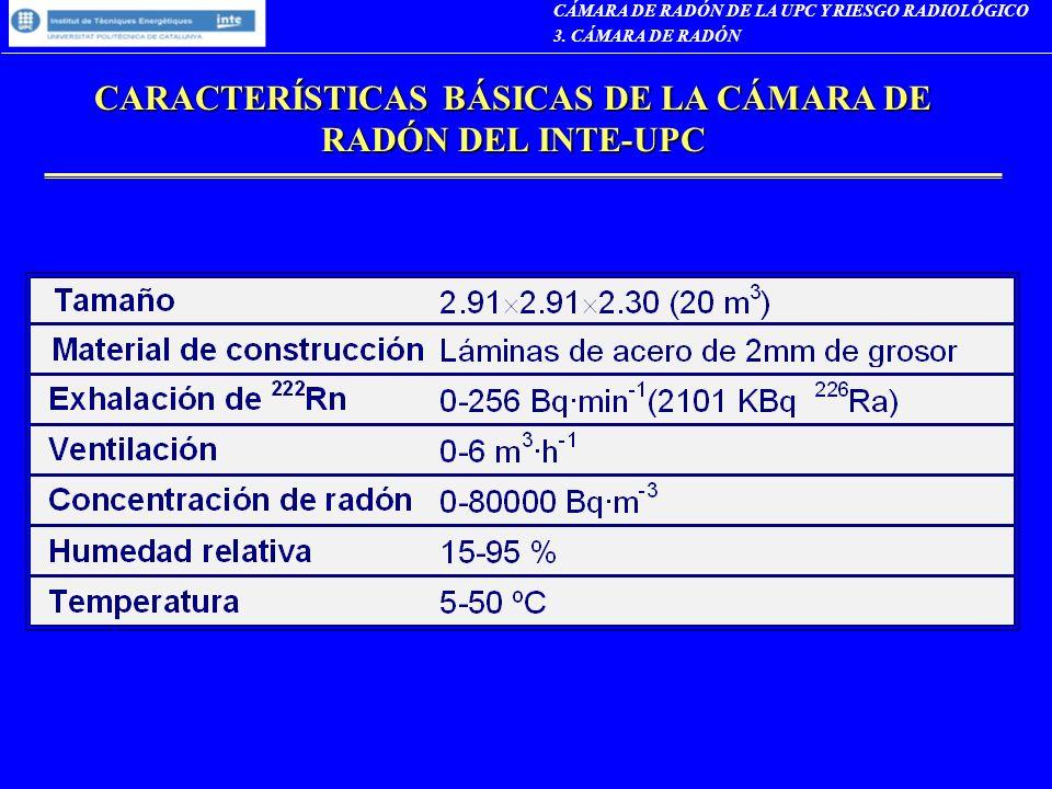 CARACTERÍSTICAS BÁSICAS DE LA CÁMARA DE RADÓN DEL INTE-UPC CÁMARA DE RADÓN DE LA UPC Y RIESGO RADIOLÓGICO 3. CÁMARA DE RADÓN