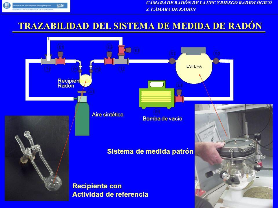 TRAZABILIDAD DEL SISTEMA DE MEDIDA DE RADÓN CÁMARA DE RADÓN DE LA UPC Y RIESGO RADIOLÓGICO 3. CÁMARA DE RADÓN
