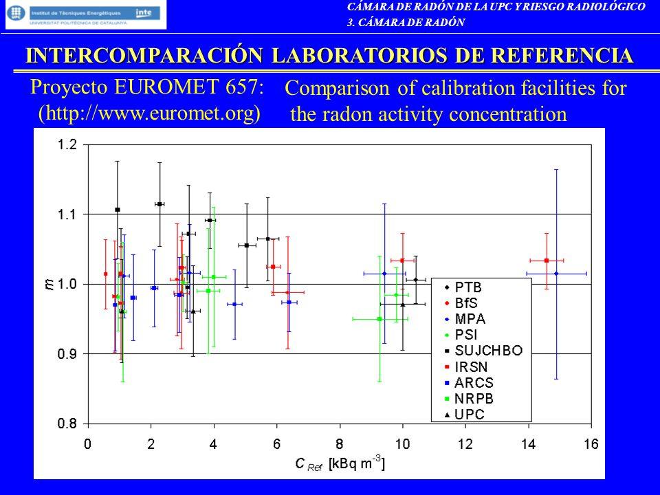 INTERCOMPARACIÓN LABORATORIOS DE REFERENCIA CÁMARA DE RADÓN DE LA UPC Y RIESGO RADIOLÓGICO 3. CÁMARA DE RADÓN Proyecto EUROMET 657: Comparison of cali