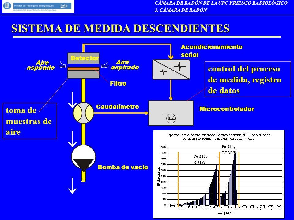 SISTEMA DE MEDIDA DESCENDIENTES control del proceso de medida, registro de datos toma de muestras de aire CÁMARA DE RADÓN DE LA UPC Y RIESGO RADIOLÓGI