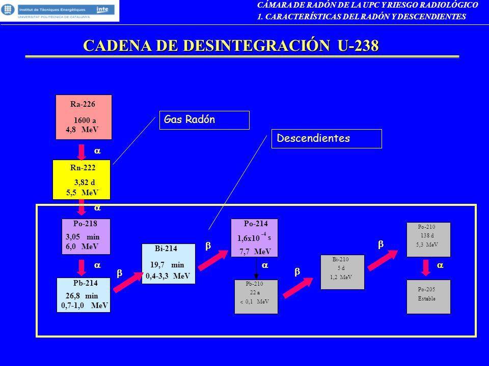 1. CARACTERÍSTICAS DEL RADÓN Y DESCENDIENTES Rn-222 3,82 d 5,5MeV Ra-226 1600 a 4,8MeV Po-218 3,05min 6,0MeV Bi-214 19,7min 0,4-3,3MeV Pb-214 26,8min