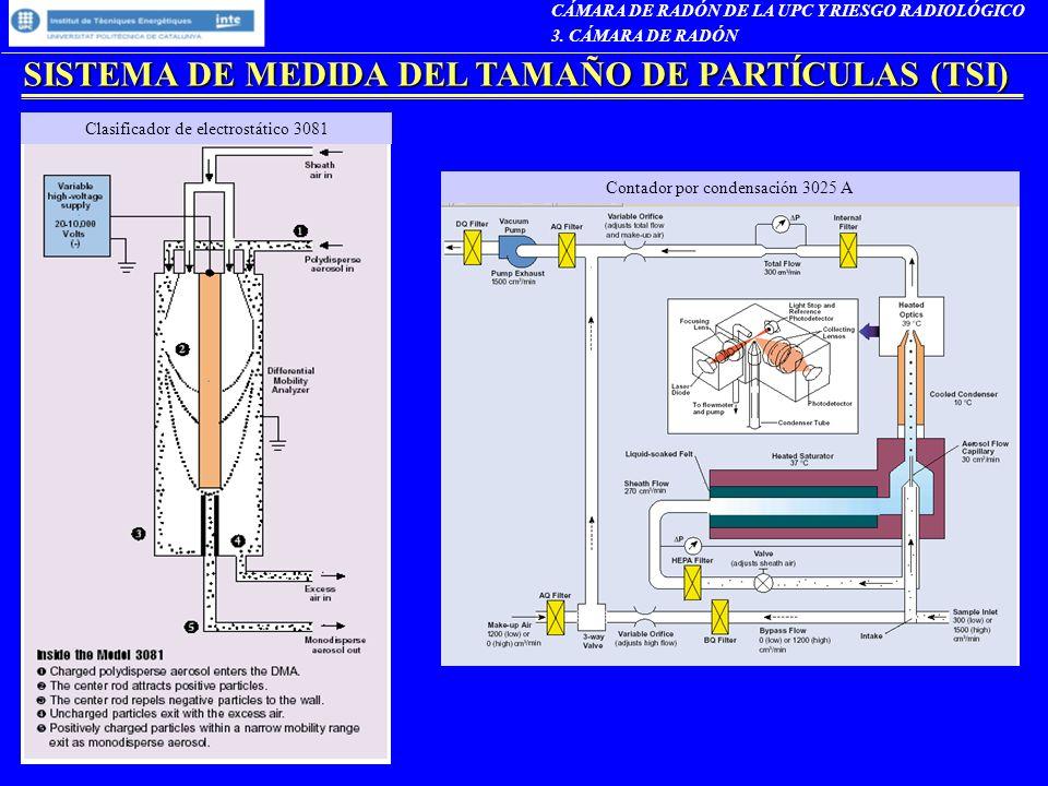 SISTEMA DE MEDIDA DEL TAMAÑO DE PARTÍCULAS (TSI) CÁMARA DE RADÓN DE LA UPC Y RIESGO RADIOLÓGICO 3. CÁMARA DE RADÓN Contador por condensación 3025 A Cl