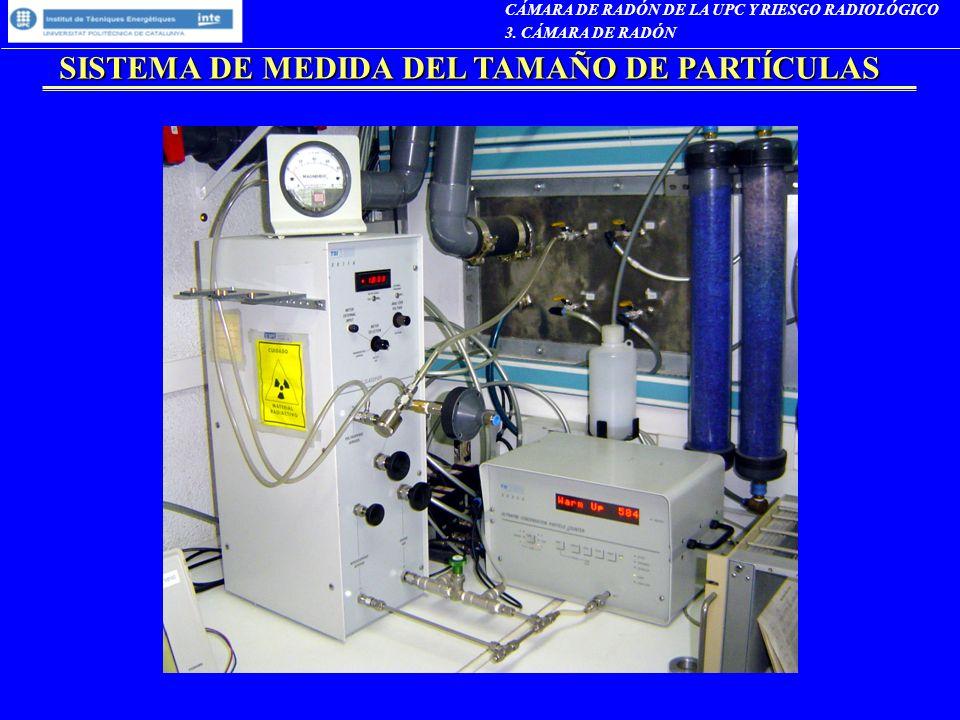 SISTEMA DE MEDIDA DEL TAMAÑO DE PARTÍCULAS CÁMARA DE RADÓN DE LA UPC Y RIESGO RADIOLÓGICO 3. CÁMARA DE RADÓN
