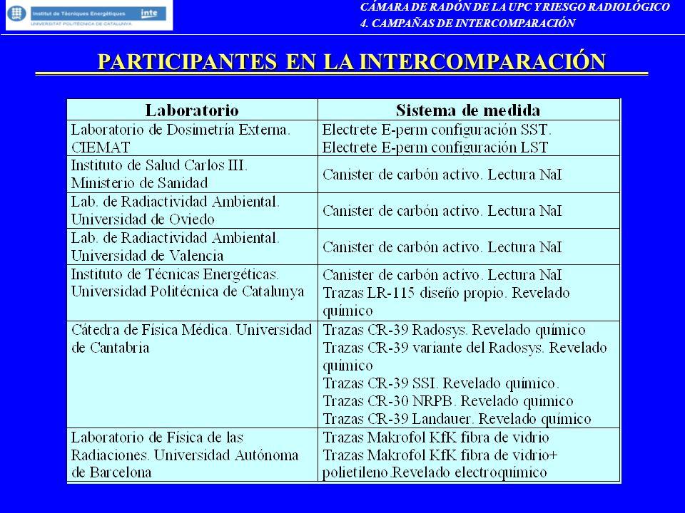 PARTICIPANTES EN LA INTERCOMPARACIÓN PARTICIPANTES EN LA INTERCOMPARACIÓN CÁMARA DE RADÓN DE LA UPC Y RIESGO RADIOLÓGICO 4. CAMPAÑAS DE INTERCOMPARACI
