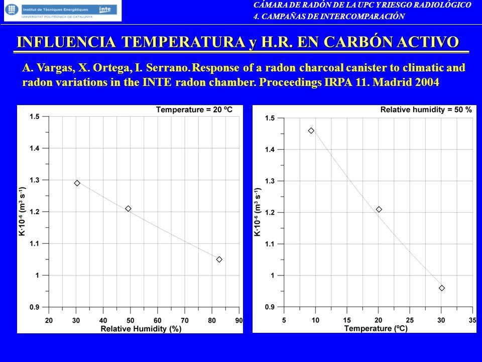 INFLUENCIA TEMPERATURA y H.R. EN CARBÓN ACTIVO A. Vargas, X. Ortega, I. Serrano. Response of a radon charcoal canister to climatic and radon variation