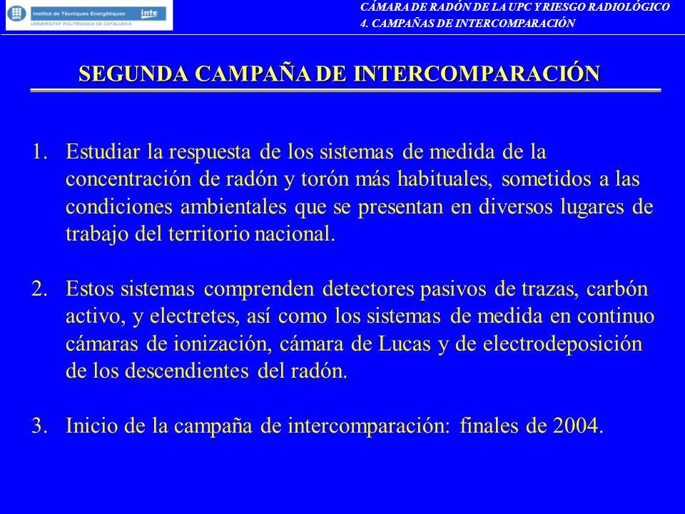 SEGUNDA CAMPAÑA DE INTERCOMPARACIÓN 1.Estudiar la respuesta de los sistemas de medida de la concentración de radón y torón más habituales, sometidos a