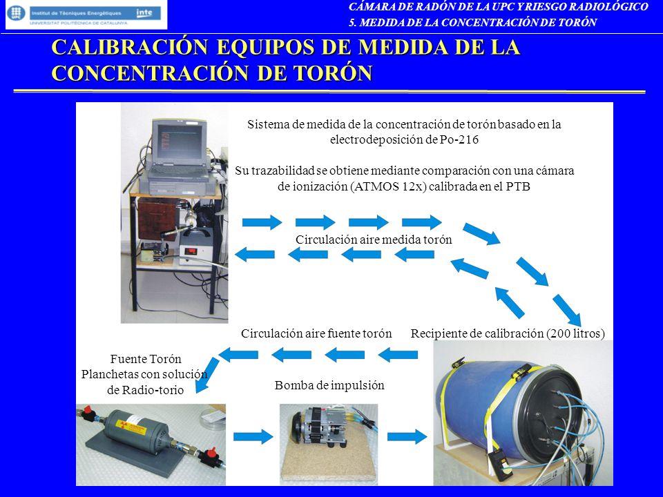 CALIBRACIÓN EQUIPOS DE MEDIDA DE LA CONCENTRACIÓN DE TORÓN CÁMARA DE RADÓN DE LA UPC Y RIESGO RADIOLÓGICO 5. MEDIDA DE LA CONCENTRACIÓN DE TORÓN Recip