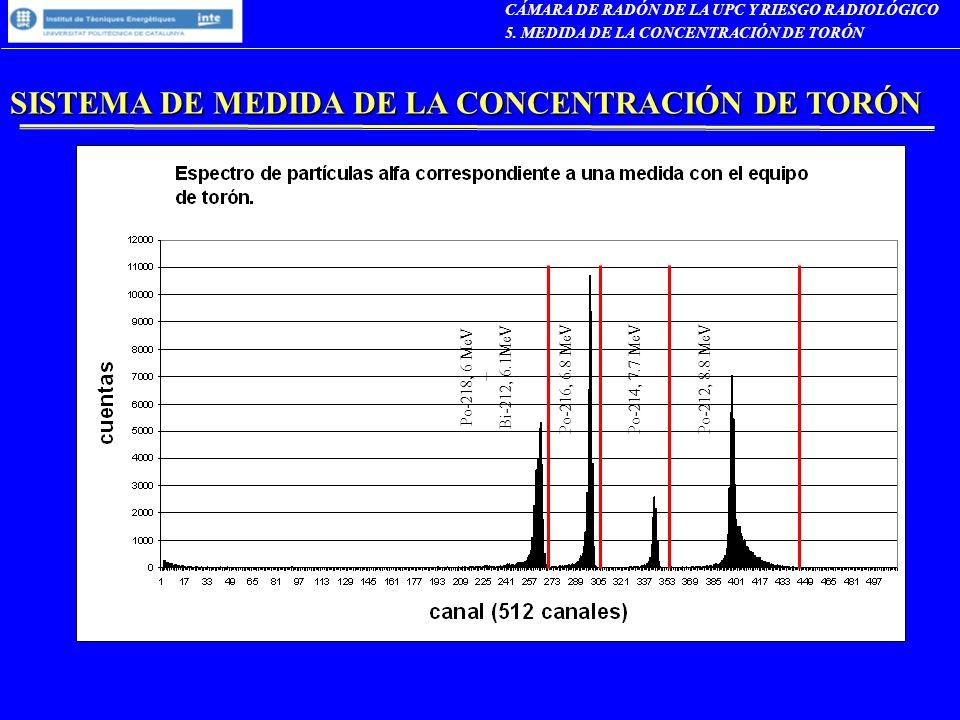 SISTEMA DE MEDIDA DE LA CONCENTRACIÓN DE TORÓN Po-218, 6 MeV + Bi-212, 6.1MeV Po-216, 6.8 MeVPo-214, 7.7 MeVPo-212, 8.8 MeV CÁMARA DE RADÓN DE LA UPC